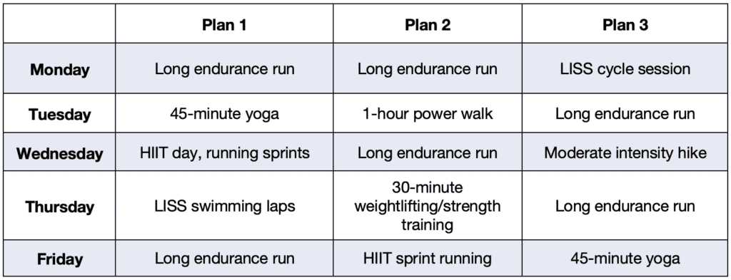 Low and High-intensity interval training Plan